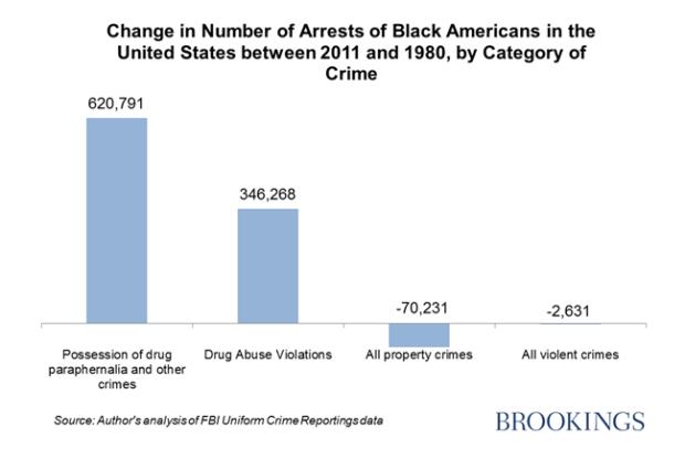 Brookings graph